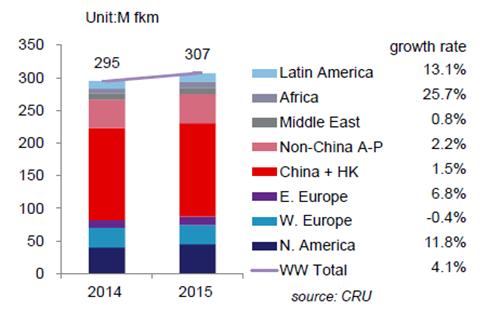 值得欣慰的是,市场仍在高位增长。但光纤市场一直存在的产能过剩现象,将是国内各大光纤厂商必须正视的难题。国内市场早已无法满足高达2.5亿芯公里的庞大产能,过剩的产能只能出海。
