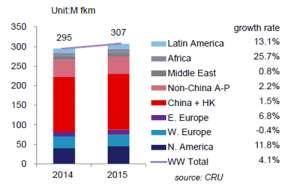 【新资讯】2015年中国光纤出货仅增长15全球市场也不景气